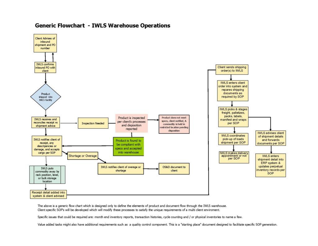 Order Flow Process Chart